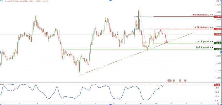 GBPUSD упала ниже уровня сопротивление; есть вероятность дальнейшего снижения