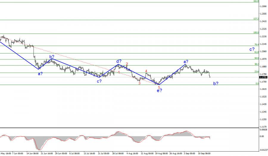 Анализ EUR/USD. 16 сентября