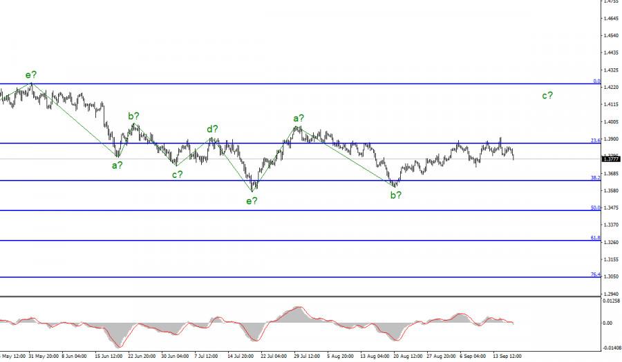 Анализ GBP/USD. 16 сентября. Британец снижается, реагируя на отчет по розничной торговле в США.