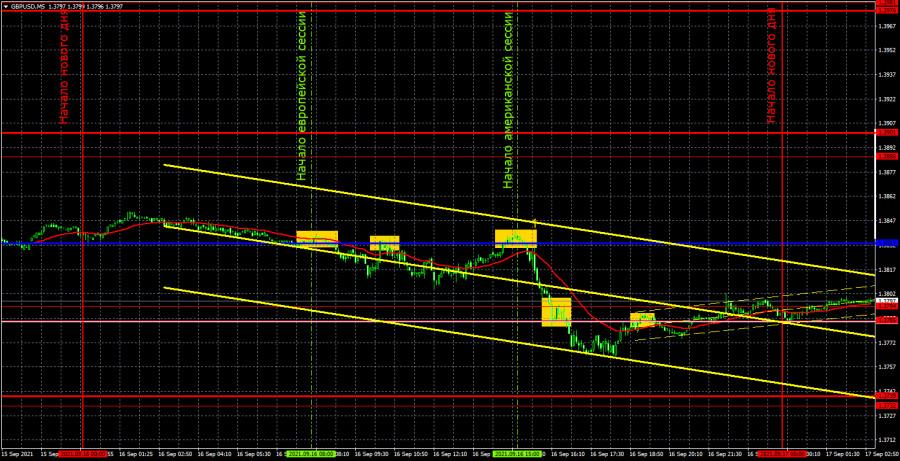 Прогноз и торговые сигналы по GBP/USD на 17 сентября. Детальный разбор движения пары и торговых сделок