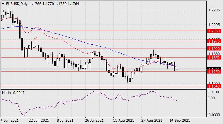 Прогноз по EUR/USD на 17 сентября 2021 года