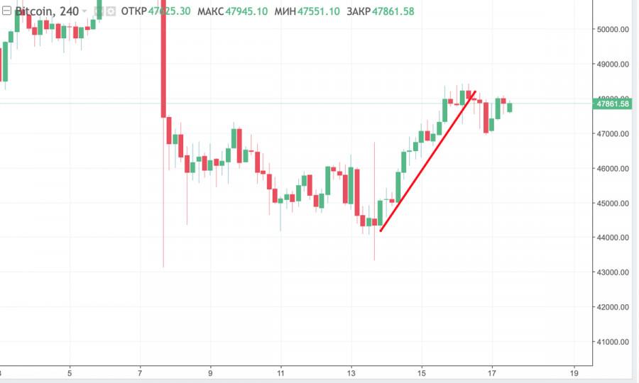 Учимся и анализируем: как использовать технические индикаторы биткоина, чтобы понять дальнейшее движение цены