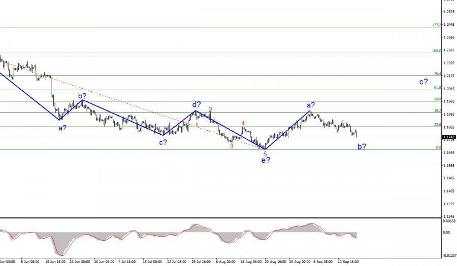 Анализ EUR/USD. 17 сентября