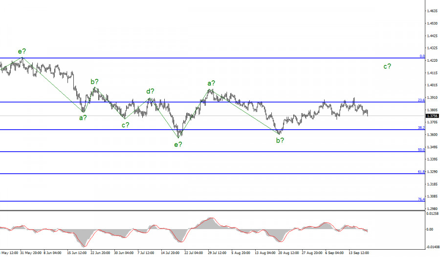 Анализ GBP/USD. 17 сентября