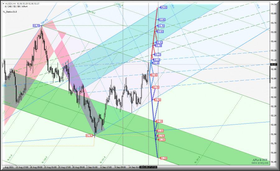 """Осеннее противостояние европейских """"мажоров"""" и US Dollar - USDX vs Euro/USD & GBP/USD - h4"""