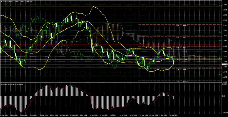 Торговый план по паре EUR/USD на неделю 20 – 24 сентября. Новый отчет COT (Commitments of Traders)