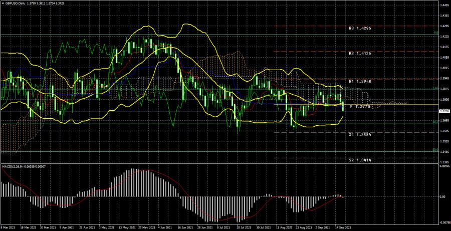 Торговый план по паре GBP/USD на неделю 20 – 24 сентября. Новый отчет COT (Commitments of Traders)