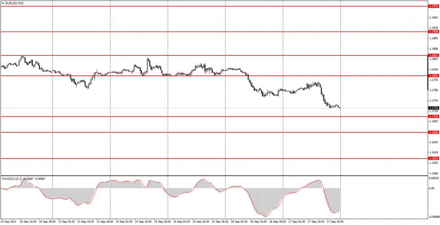 Как торговать валютную пару EUR/USD 20 сентября? Простые советы для новичков.
