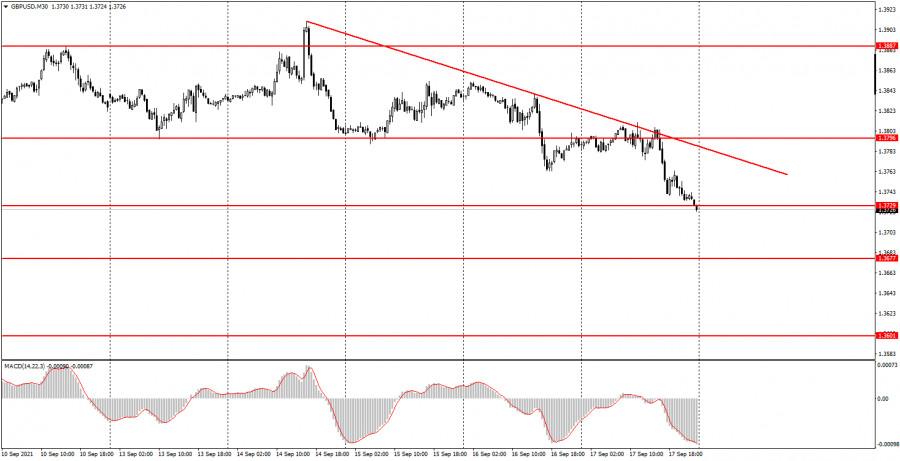 Как торговать валютную пару GBP/USD 20 сентября? Простые советы для новичков.