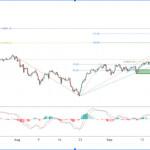 UKOIL испытывает бычье давление, возможен дальнейший рост