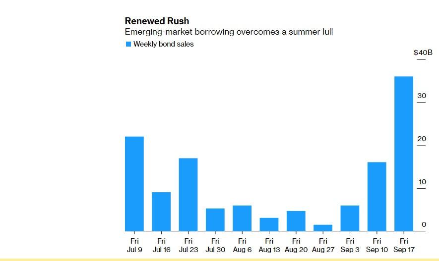 Рынок облигаций растет - валютные корзины падают