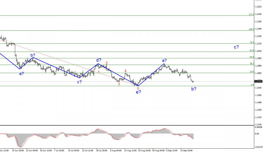 Анализ EUR/USD. 20 сентября