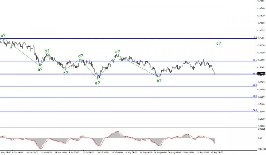 Анализ GBP/USD. 20 сентября