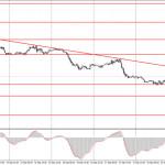 Как торговать валютную пару EUR/USD 21 сентября? Простые советы для новичков.