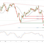 Пара GBP/JPY находится под давлением медведей