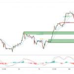 Пара USD/CHF испытывает давление со стороны медведей. Падение неизбежно