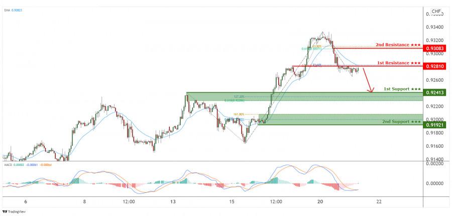 Пара USD/CHF испытывает давление со стороны медведей