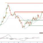 EURAUD торгуется выше поддержки восходящей линии тренда; ожидается дальнейший откат