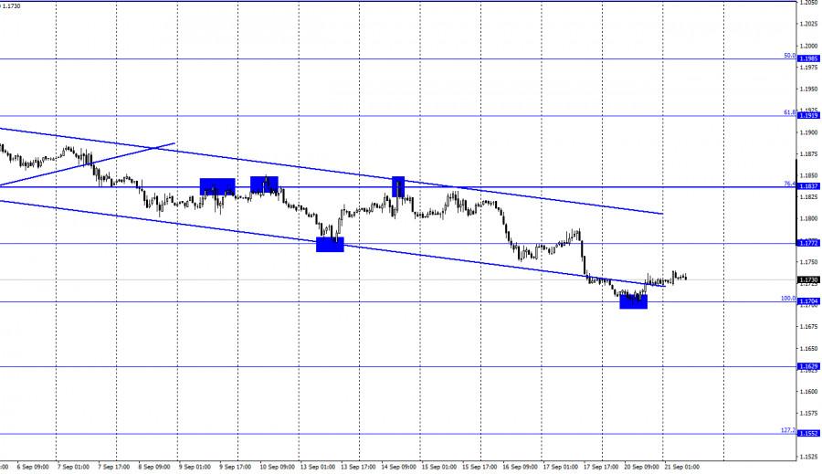 EUR/USD. 21 сентября. Отчет COT
