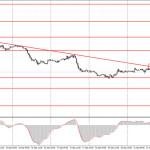 Как торговать валютную пару EUR/USD 22 сентября? Простые советы для новичков