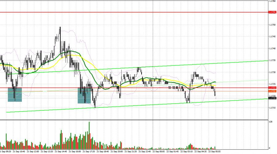 EUR/USD: план на европейскую сессию 22 сентября. Commitment of Traders COT отчеты (разбор вчерашних сделок)