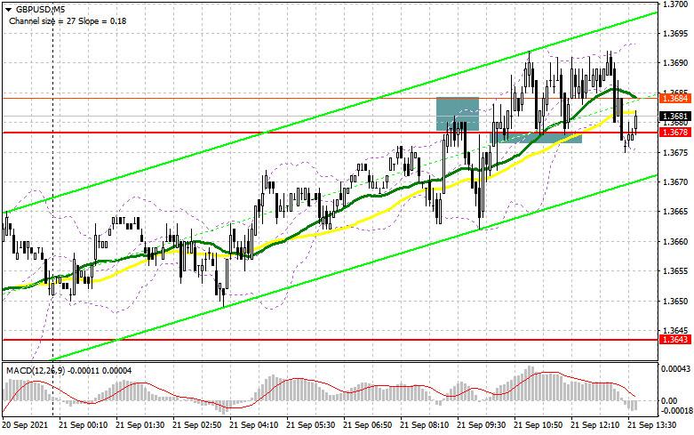 GBP/USD: план на европейскую сессию 22 сентября. Commitment of Traders COT отчеты (разбор вчерашних сделок)