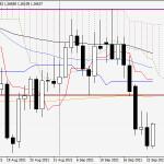 Анализ и прогноз по GBP/USD на 23 сентября 2021 года