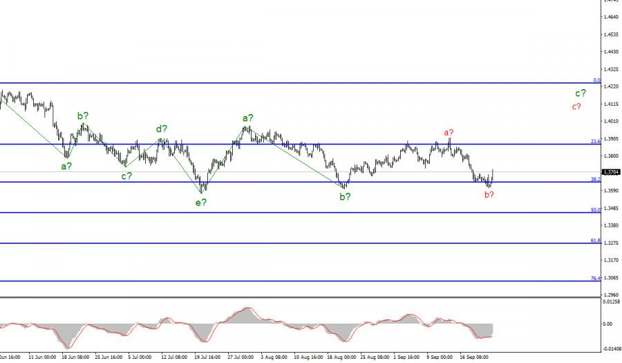 Анализ GBP/USD. 23 сентября