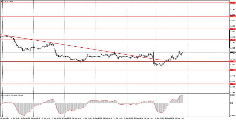 Как торговать валютную пару EUR/USD 24 сентября? Простые советы для новичков.