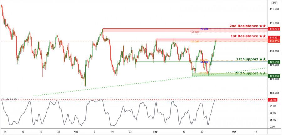 Краткосрочный медвежий отскок USD/JPY