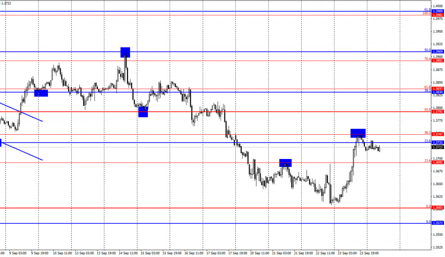 GBP/USD. 24 сентября. Отчет COT