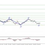 Анализ EUR/USD. 24 сентября. Рынки находятся в раздумьях относительно новых покупок доллара