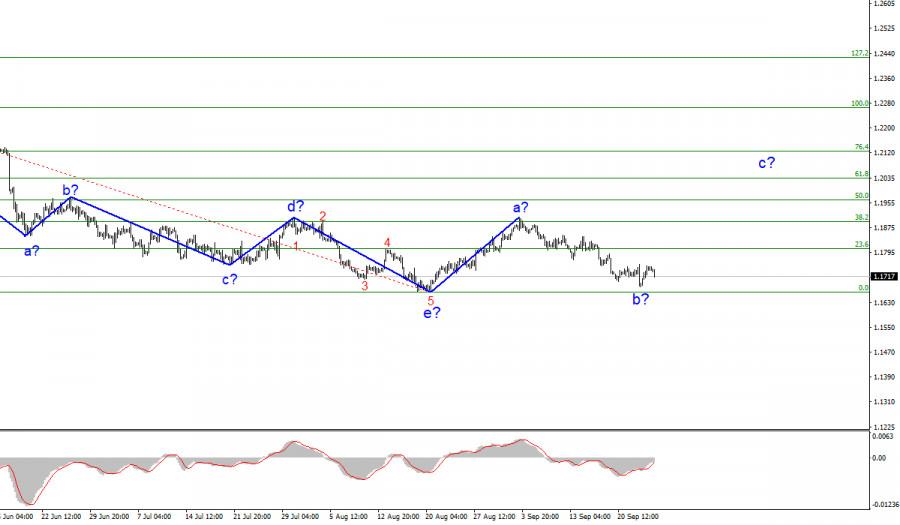 Анализ EUR/USD. 24 сентября