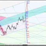 Очередная попытка европейских валют победить US Dollar — USDX vs Euro & Great Britain Pound — h4. Комплексный анализ
