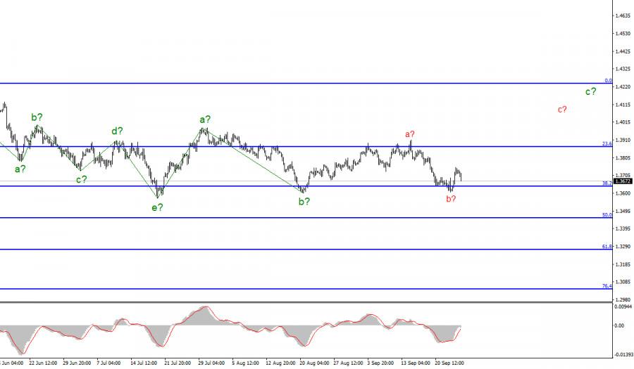 Анализ GBP/USD. 24 сентября