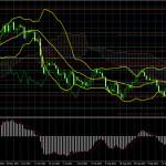 Торговый план по паре EUR/USD на неделю 27 сентября – 1 ноября. Новый отчет COT (Commitments of Traders). Трейдеры продолжают