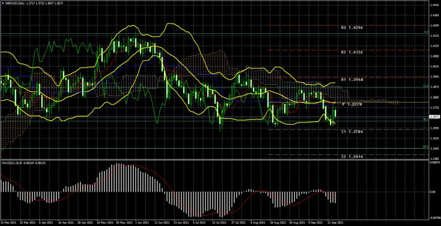 Торговый план по паре GBP/USD на неделю 27 сентября – 1 октября. Новый отчет COT (Commitments of Traders)