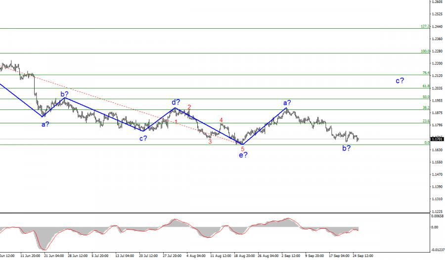 Анализ EUR/USD. 27 сентября