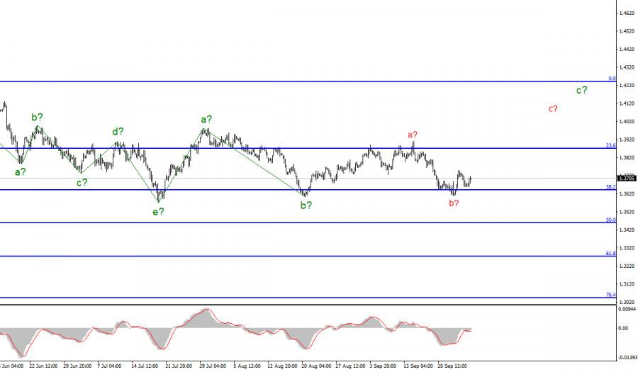 Анализ GBP/USD. 28 сентября