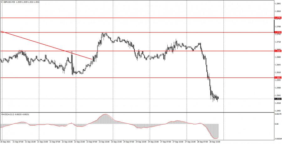 Как торговать валютную пару GBP/USD 29 сентября? Простые советы для новичков.