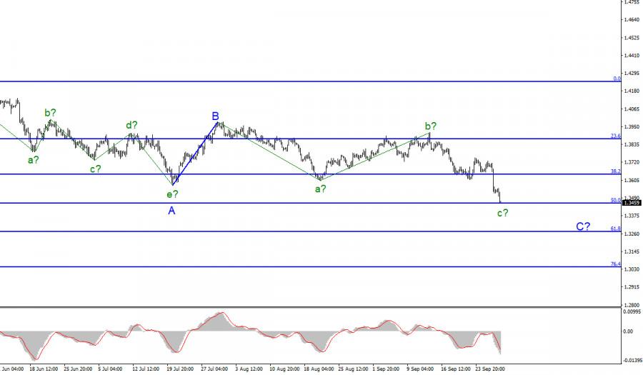 Анализ GBP/USD. 29 сентября