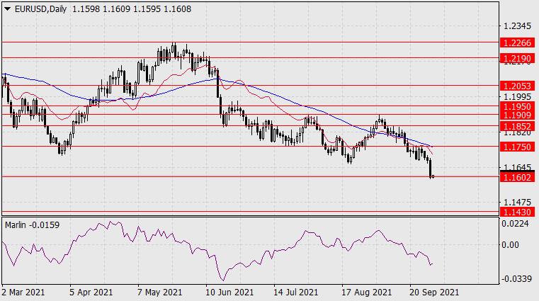 Прогноз по EUR/USD на 30 сентября 2021 года