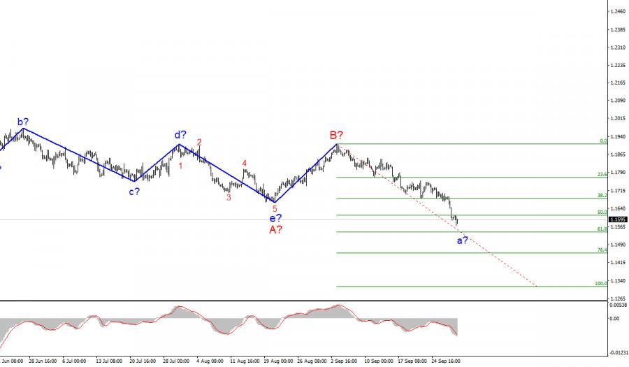 Анализ EUR/USD. 30 сентября