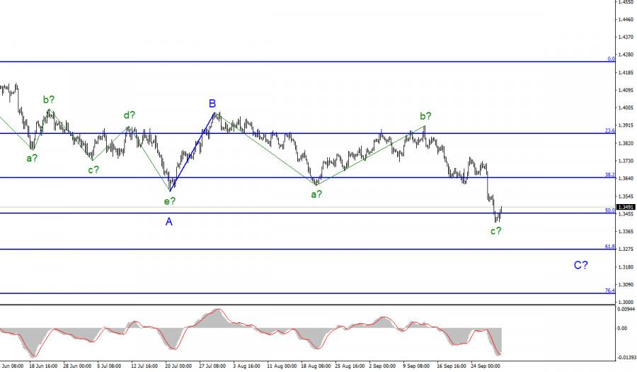 Анализ GBP/USD. 30 сентября