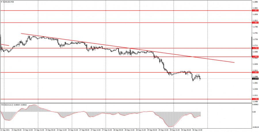 Как торговать валютную пару EUR/USD 1 октября? Простые советы для новичков.
