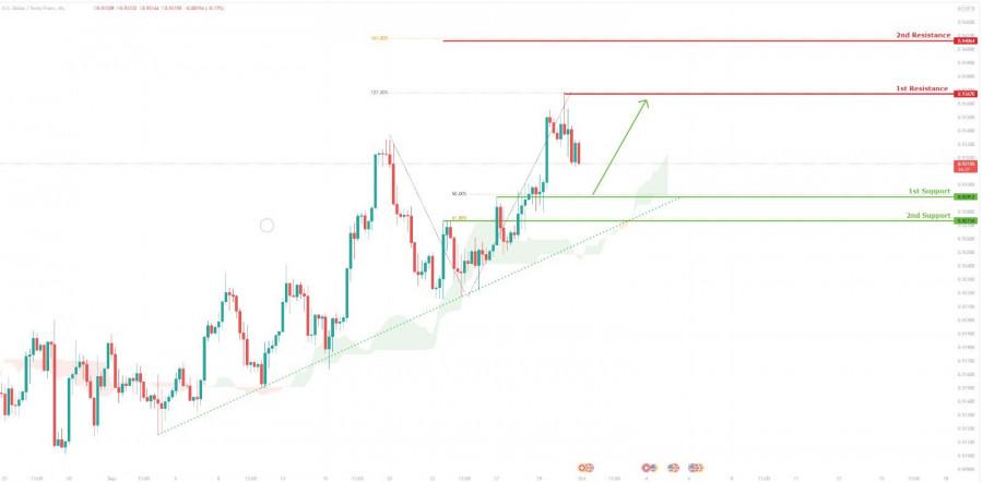 USD/CHF: ожидается бычий отскок