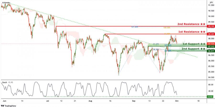 CAD/JPY пробила линию сопротивления нисходящего тренда, ожидается усиление бычьего импульса