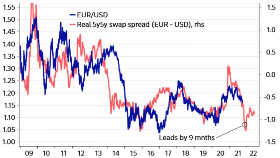 Евро дна не видит