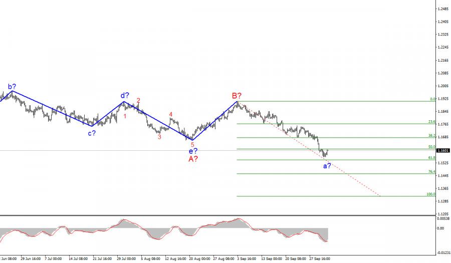 Анализ EUR/USD. 1 октября