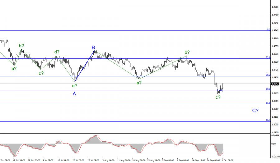Анализ GBP/USD. 1 октября